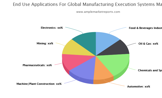 Manufacturing Execution Systems Market to See Strong Growth Momentum