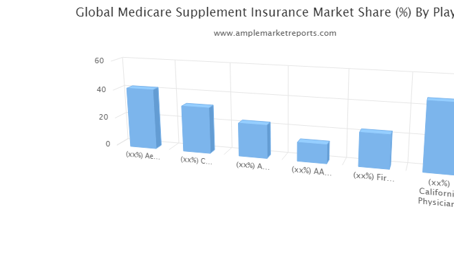 Medicare Supplement Insurance Market Detailed Analysis, Global Top Trends and Shares, Professional & Technical Industry Vision 2021-2026