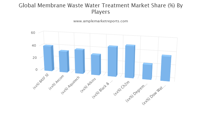 Membrane Waste Water Treatment Market By 2027: Things To Know About Worldwide Industrial Growth