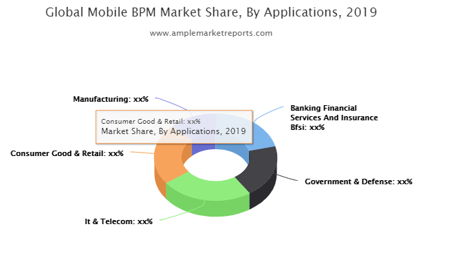 Mobile BPM Market : Beating Growth Expectations- Ibm, Fujitsu, Oracle, Opentext Corporation, Software Ag, Appian