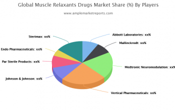 Growth report Muscle Relaxants Drugs Market outlook