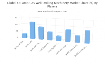 Oil & Gas Well Drilling Machinery Sales Market