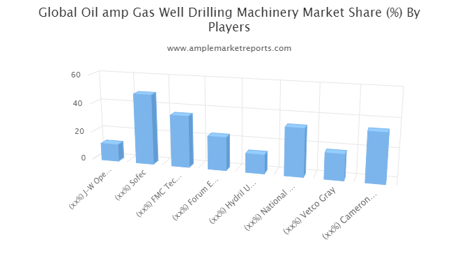 Oil & Gas Well Drilling Machinery Market Sky-High Projection On Giants M&A Activity | J-W Operating, Sofec, FMC, Forum Energy, Hydril USA Distribution, National Oilwell Varco