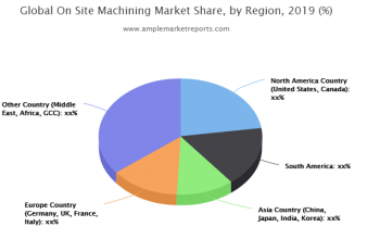 On Site Machining (In-Place Machining In-Situ Machining) market size in various regions with promising growth opportunities