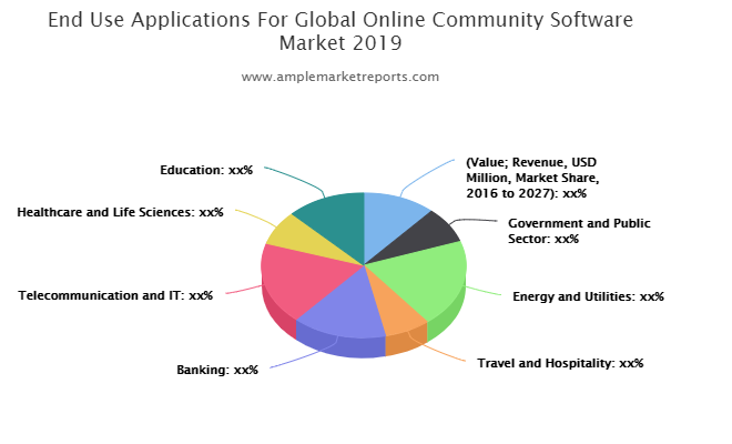 Market trends and outlook coupled with factors driving and restraining the growth of the Online Community Software market | Zoho Connect, CypherWorx, Adobe
