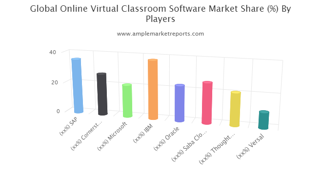Online Virtual Classroom Software market to see huge growth by 2025   SAP, Cornerstone OnDemand, Microsoft, IBM, Oracle, Saba Cloud