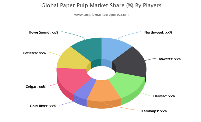 Paper Pulp Beating Market By Excellent Revenue Growth : Northwood, Bowater, Harmac, Kamloops, Gold River, Celgar, Potlatch, Howe Sound, Catalyst Paper