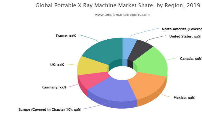 Portable X-Ray Machine Market To Explore Excellent Growth In Future