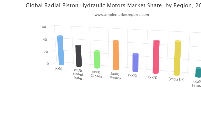 Radial Piston Hydraulic Motors Market Trends, Key Players, Overview, Competitive Breakdown and Regional Forecast by 2027