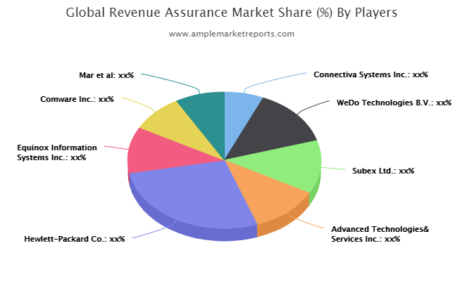 Revenue Assurance Beating Market By First-Rate Revenue Growth : Connectiva Systems Inc., WeDo Technologies B.V., Subex