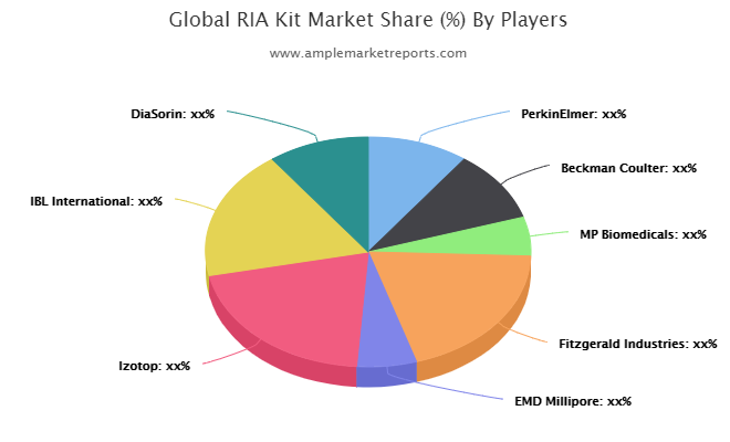 RIA Kit Market Shaping From Growth To Value :PerkinElmer, Beckman Coulter, MP Biomedicals