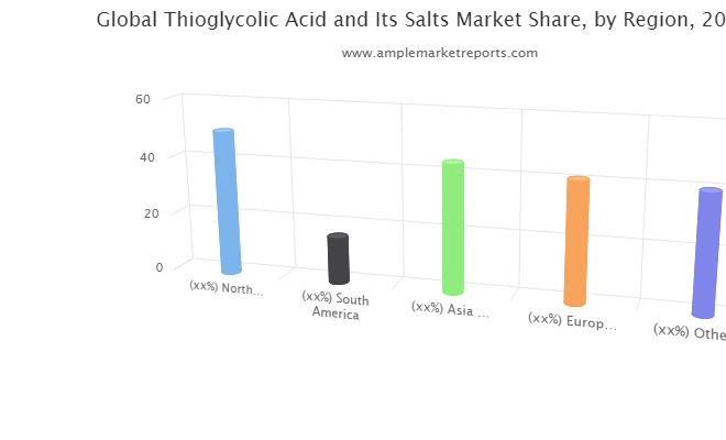 Thioglycolic Acid and Its Salts market maintaining a strong outlook here's why