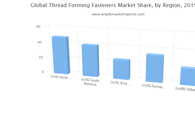 Thread Forming Fasteners Market report shares emerging innovations expected to boost the global revenue