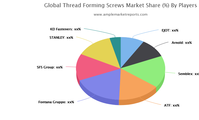 Thread Forming Screws market may see potential upside in years to come : EJOT, Arnold, Semblex, ATF, Fontana Gruppo, SFS Group