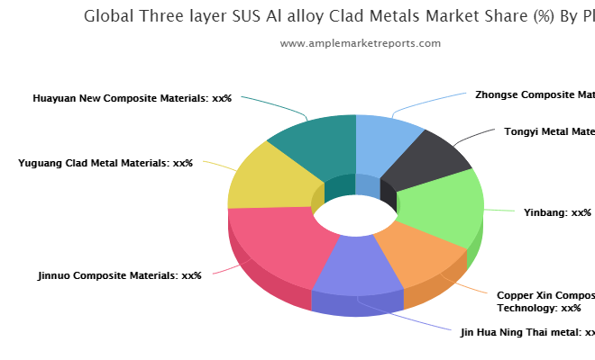 Three-layer SUS Al-alloy Clad Metals Market to Observe Significant Growth Due to Growing Demand | Zhongse Composite Material, Tongyi Metal Material Development, Yinbang, Copper Xin Composite Material Technology, Jin Hua Ning Thai metal, Jinnuo Composite Materials