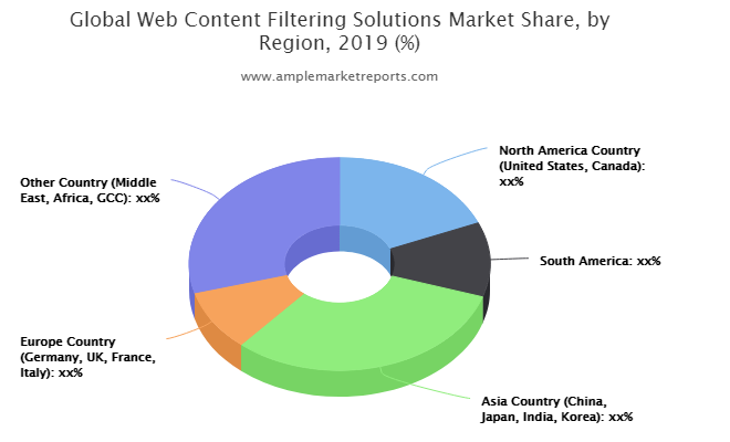 Converting risk into opportunity : Web Content Filtering Solutions Market may see massive growth By 2021-2026