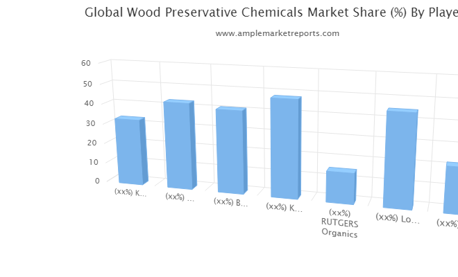 Wood Preservative Chemicals market overview growth rate forecast for next 5 years