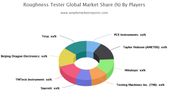 Roughness Tester Market research available in the latest report