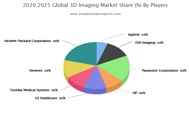 3D Imaging Market To Witness Huge Growth By 2026:  EOS Imaging, Panasonic Corporation, HP, GE Healthcare, Toshiba Medical Systems