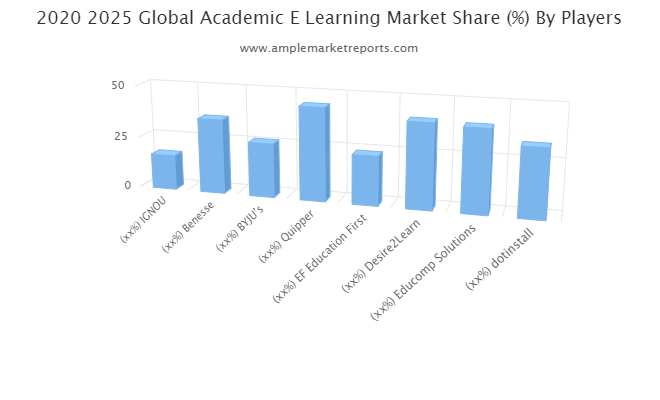 Academic E-Learning Market Future Assessment 2021-2026: IGNOU, Benesse, BYJUs, Quipper, EF Education First, Desire2Learn
