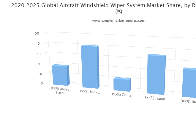 Aircraft Windshield Wiper System Overview With Detailed Analysis, Competitive Landscape, Emerging Trends , Future Prospects during 2021-2026