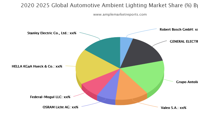Automotive Ambient Lighting Market May See a Big Move By 2026