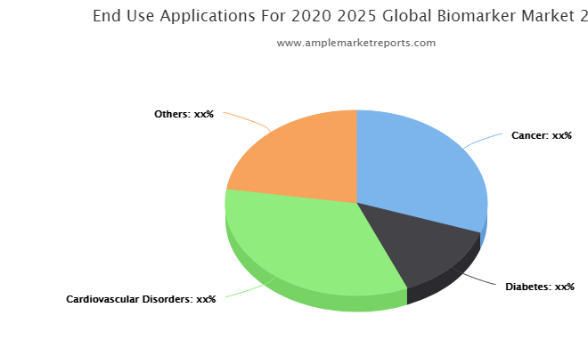 Biomarker Market Detailed Analysis, Global Top Trends and Shares, Professional & Technical Industry Vision 2021-2026