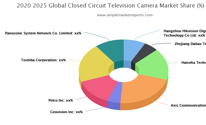 Closed Circuit Television Camera Market May See Robust Growth By 2026: Hangzhou Hikvision Digital Technology, Zhejiang Dahau Technology, Hanwha Techwin, Axis Communications AB, Geovision, Pelco