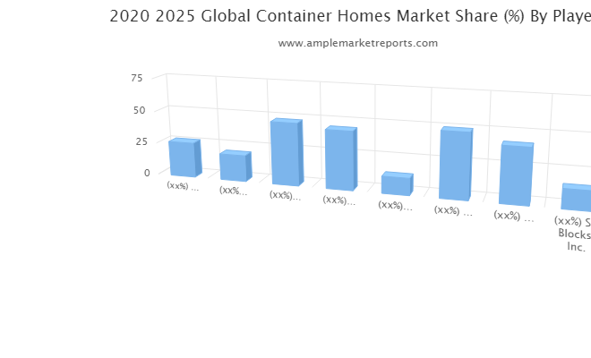 Container Homes market latest review know more about industry gainers