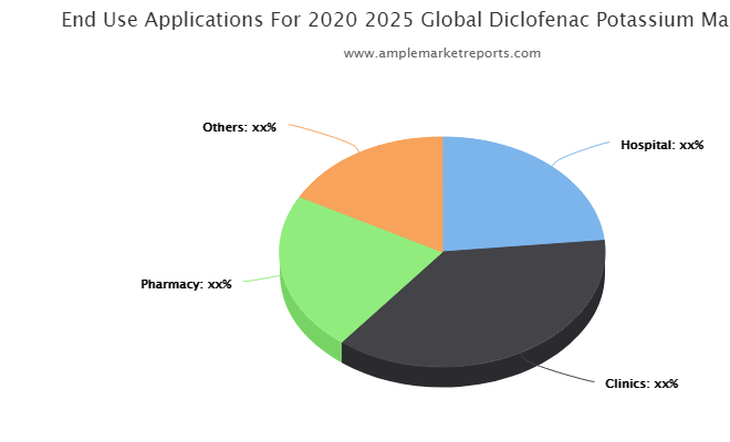 Diclofenac Potassium market size in various regions with promising growth opportunities