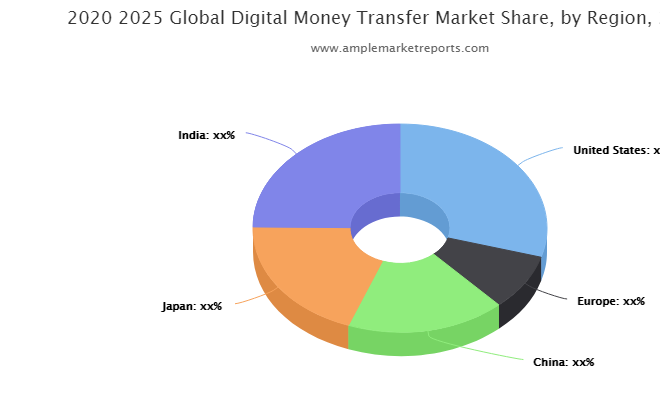 Digital Money Transfer market growth expected to see next level : Remitly, Mobetize Corp., Currency Cloud, M-PESA, MFS Africa, FirstBank