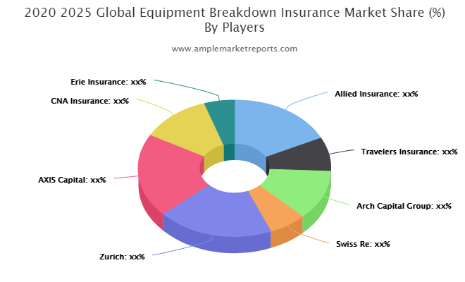 Equipment Breakdown Insurance Market Climbs on Positive Outlook of Booming Sales