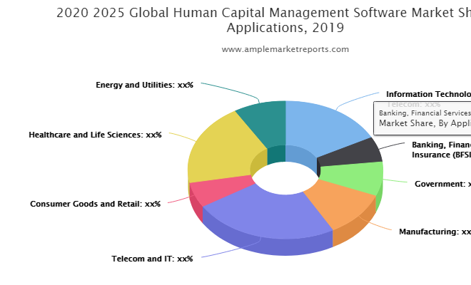 Human Capital Management Software market growth factors with key players Microsoft, Ceridian, ADP, Cornerstone, Ultimate Software, SumTotal