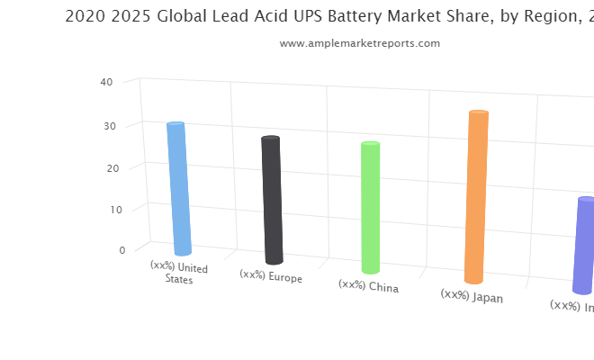Lead Acid UPS Battery market future prospects 2026 | Trojan, EAST PENN Manufacturing, Exide, C&D Technologies, Enersys, ACDelco