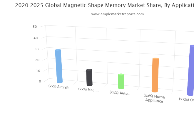 Examine Magnetic Shape Memory Market What Are The Main Factors That Contributing Towards Industry Growth?
