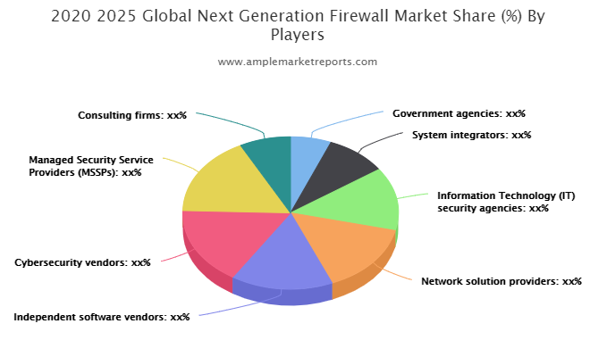 Next Generation Firewall Market are made an overview to the Future Opportunities over the Globe available in the latest report System integrators, Information Technology (IT) security agencies, Network solution providers