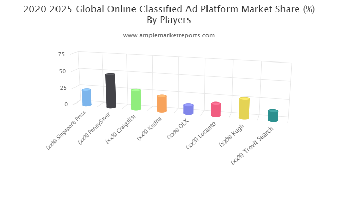 Explosive growth report on – Online Classified Ad Platform Market All Set to Witness Massive Growth during Forecast 2020-2026