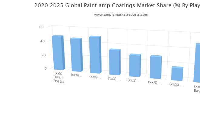 Paint & Coatings Market Climbs on Positive Outlook of Booming Sales