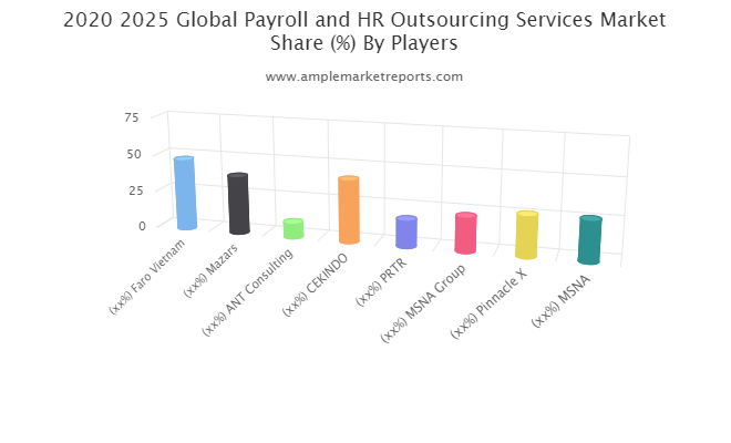 Payroll and HR Outsourcing Services Market: Growing Demand and Growth Opportunity  ANT Consulting, CEKINDO, PRTR, MSNA Group, Pinnacle X, MSNA, Talentnet, Links