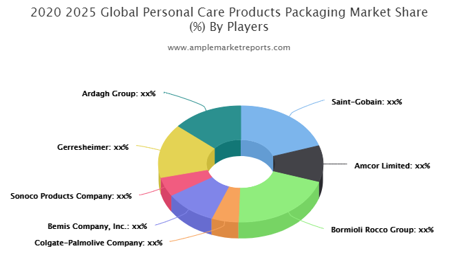 Personal Care Products Packaging Market Is Thriving Worldwide Bormioli Rocco Group, Colgate-Palmolive Company, Bemis Company