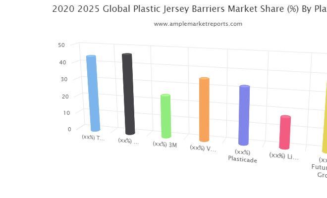 Plastic Jersey Barriers market a comprehensive study by key players Three D Plastics, Trinity Industries, 3M, Valmont Industries, Plasticade, Lindsay Corporation
