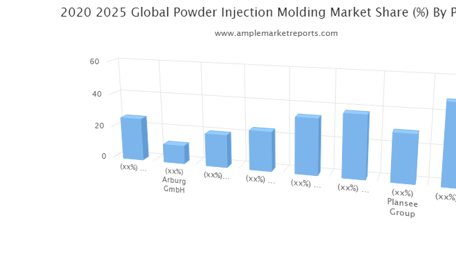 Powder Injection Molding market rising demand growth trend insights for next 5 years