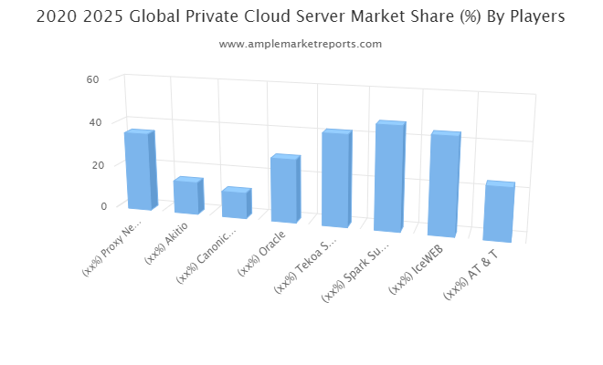Private Cloud Server Market: Beating Growth Expectations- Proxy Networks, Akitio, Canonical Group, Oracle, Tekoa Software, Spark Support Infotech