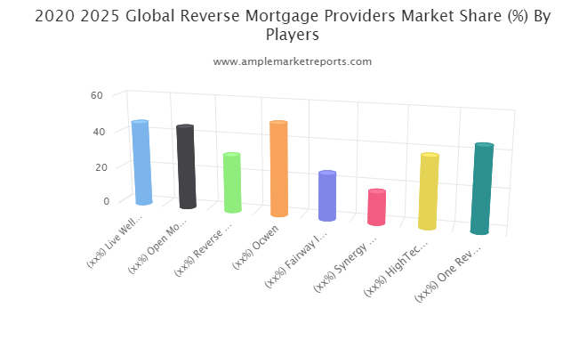 Reverse Mortgage Providers market rising demand growth trend insights for next 5 years