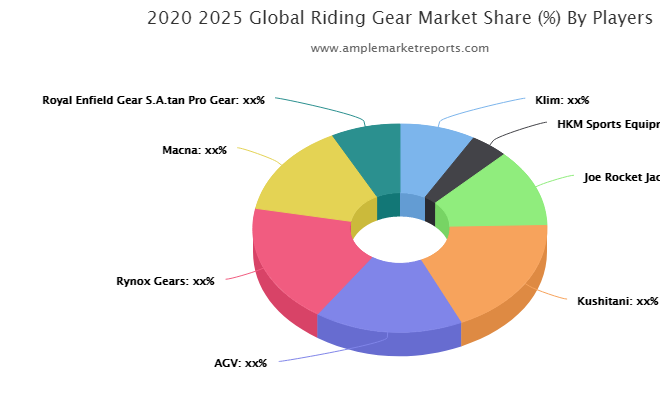 Expanding Scope on Riding Gear Market 2021 Outlook, Geographical Segmentation, Industry Size & Share, Comprehensive Analysis to 2027