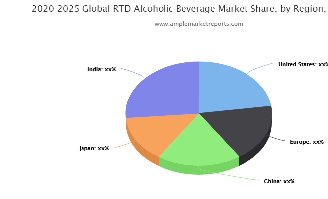 RTD Alcoholic Beverage market to boost revenues outlook positive
