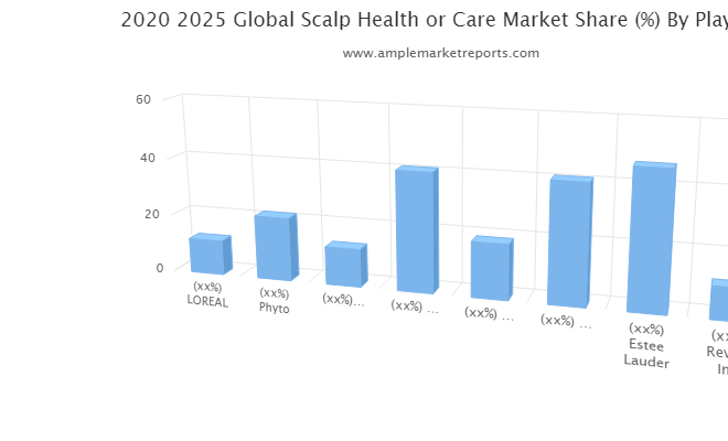Scalp Health or Care Market Latest Trends, Technological Advancement, Driving Factors and Forecast to 2027
