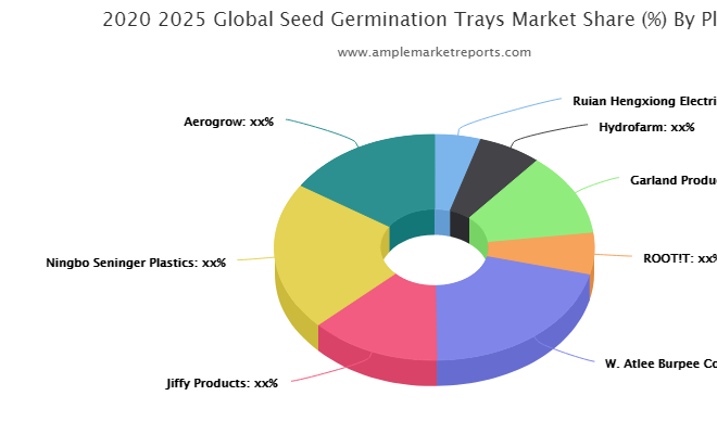 Seed Germination Trays Market Seeking Excellent Growth | Ruian Hengxiong Electric, Hydrofarm, Garland Products, ROOT!T, W. Atlee Burpee Company, Jiffy Products