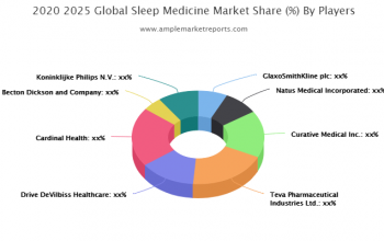 New latest Research Report on - Sleep Medicine Market size