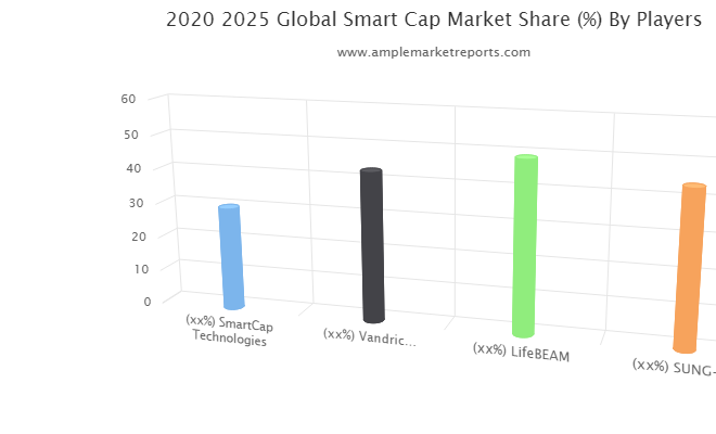 Stay Tuned with the Epic Battle in the Smart Cap Market